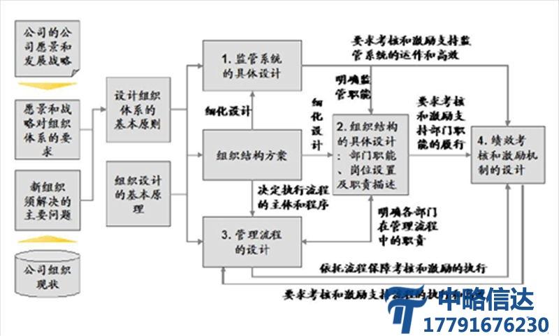 组织结构咨询