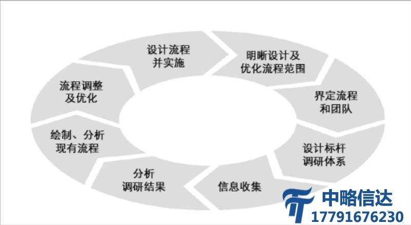 流程管理凯发电游网址
