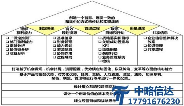 某民营企业集团战略凯发电游网址项目
