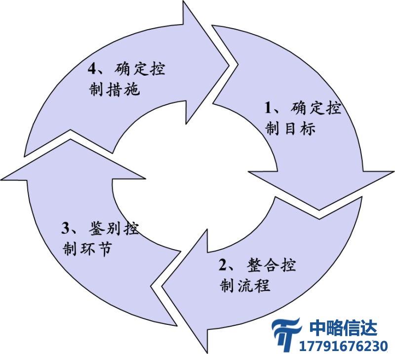 风险管理与内控咨询